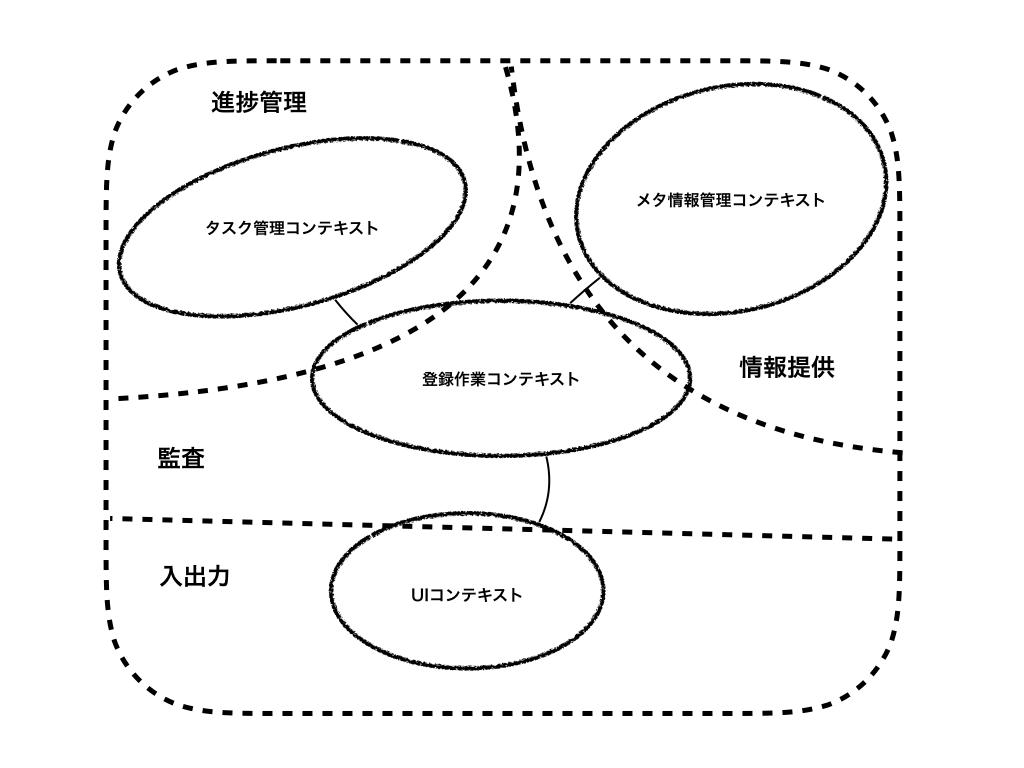 現状のコンテキストマップ