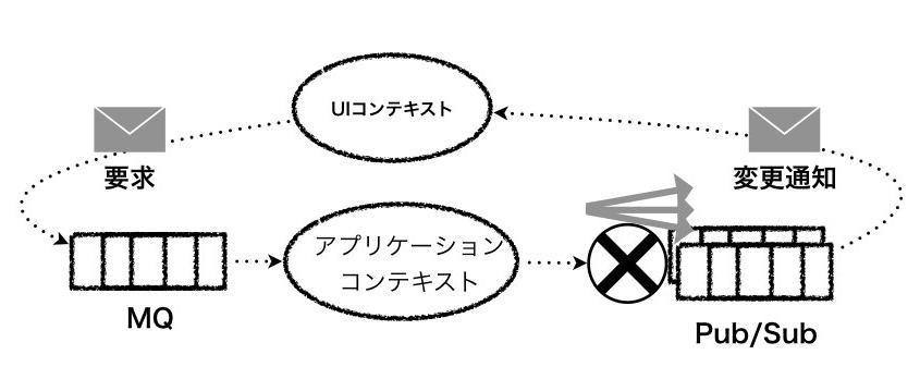 イベントストリームとしてのアプリケーション